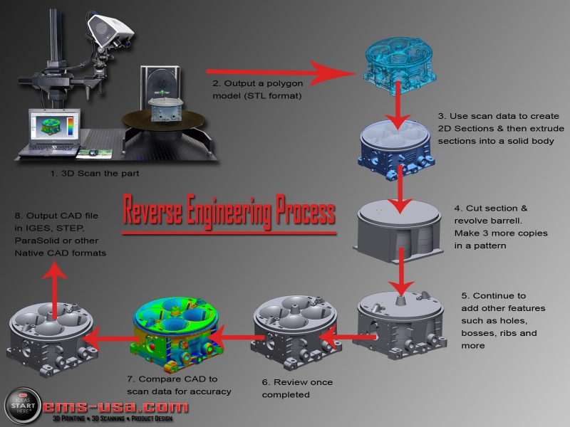 The reverse engineering process copy Reverse Engineering